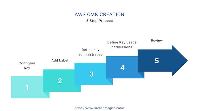 AWS Made Easy | AWS CMK Creation Steps
