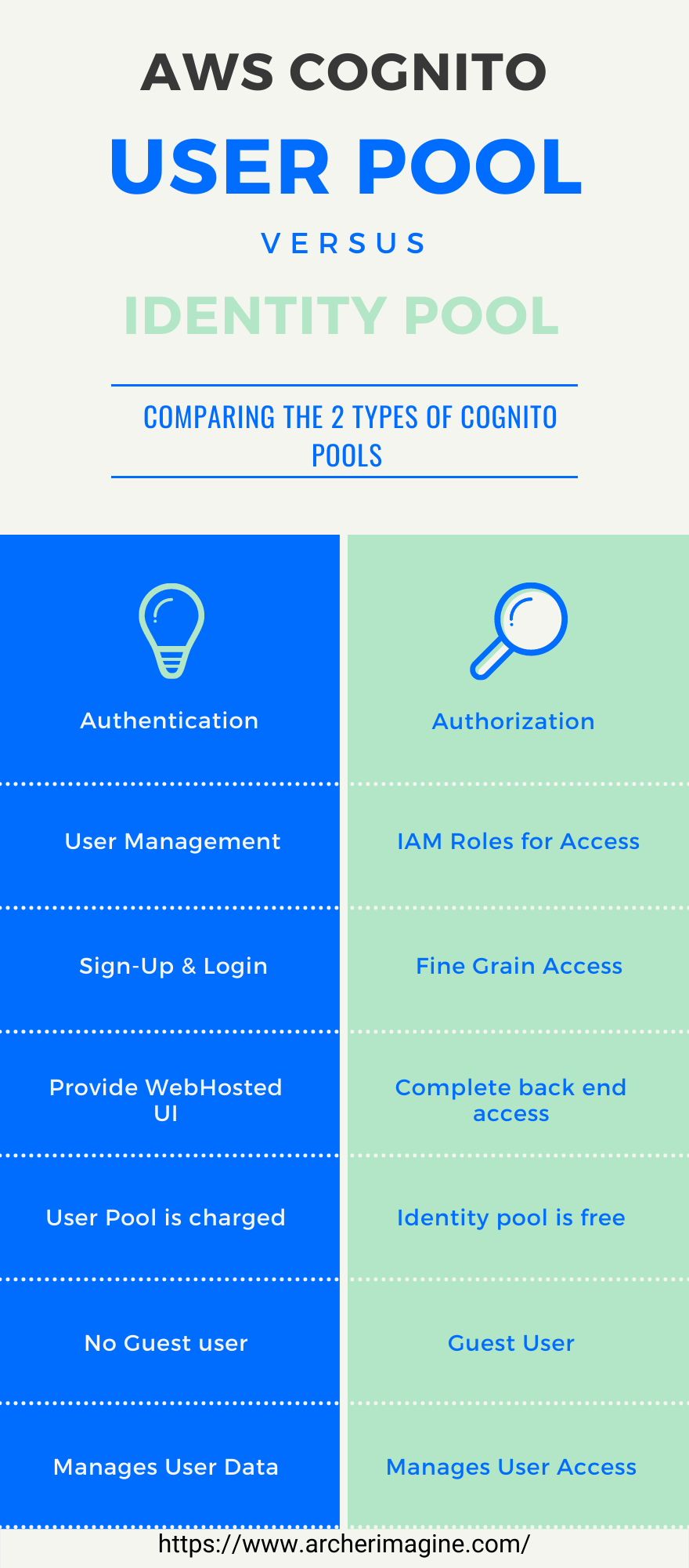 AWS Made Easy | AWS Cognito User Pool vs Identity Pool