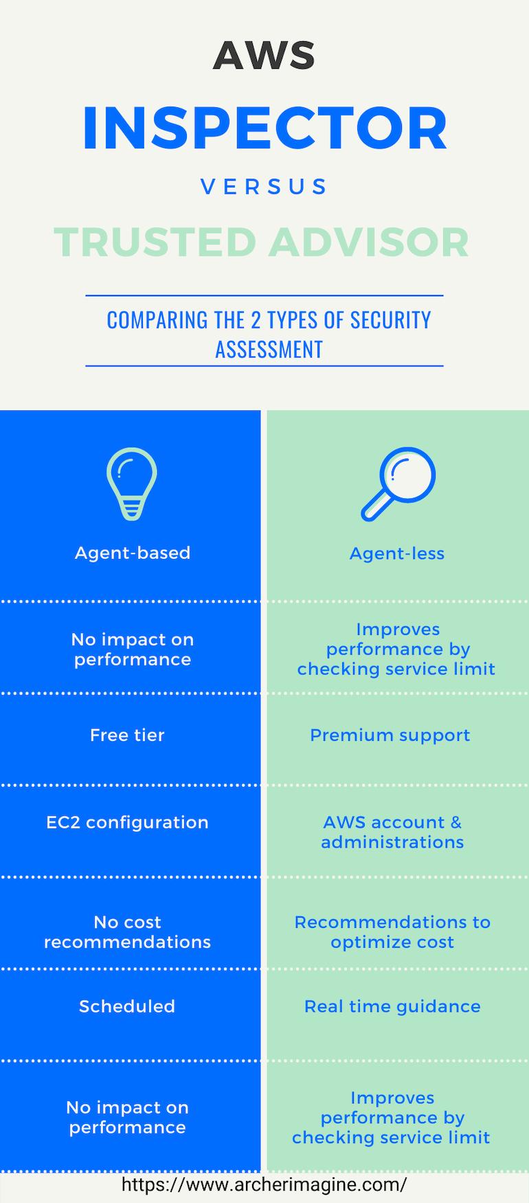 AWS Made Easy | AWS Inspector Vs AWS Trusted Advisor