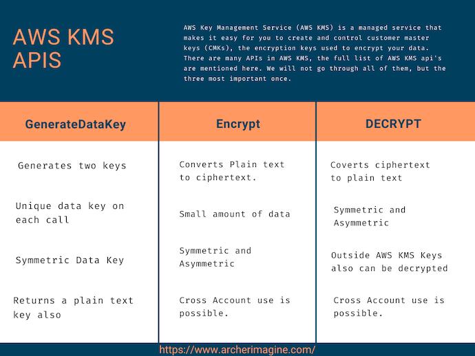 AWS Made Easy | AWS KMS APIs