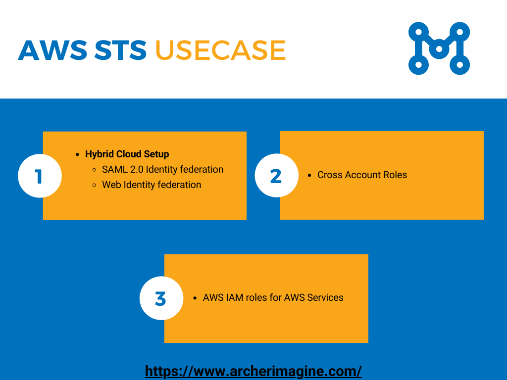 AWS Made Easy | AWS STS, UseCase