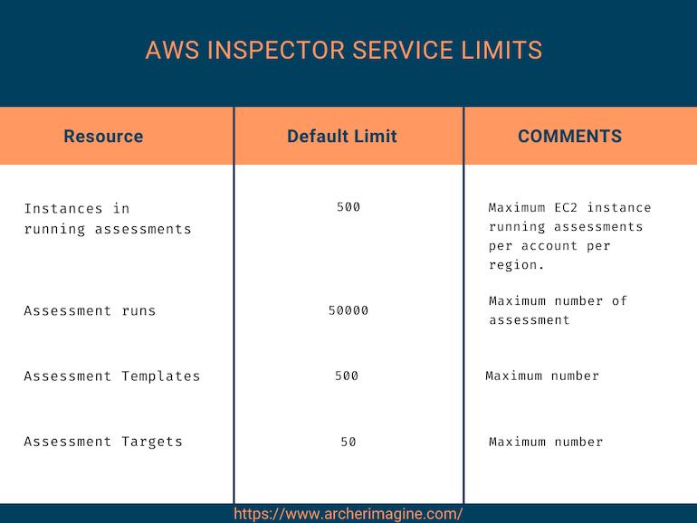 AWS Made Easy | AWS Inspector service limits..