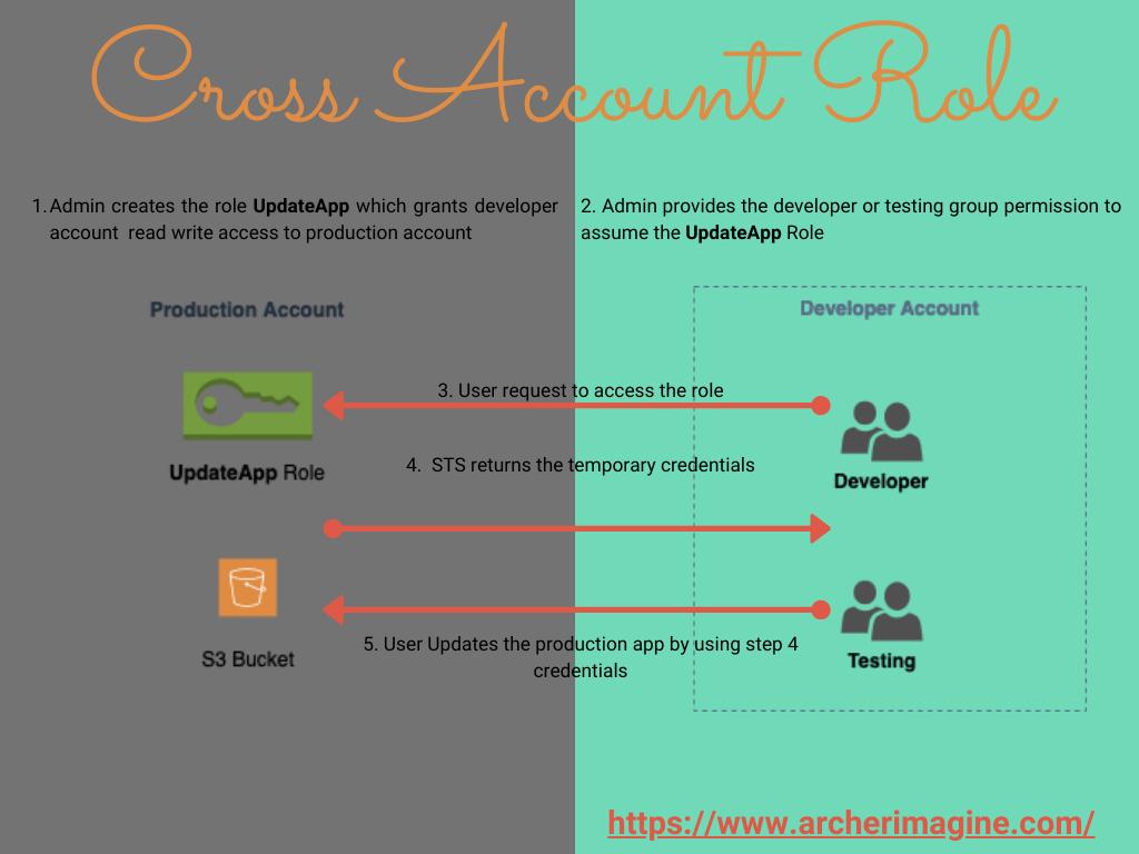 AWS Made Easy | AWS STS, Cross Account AssumeRole