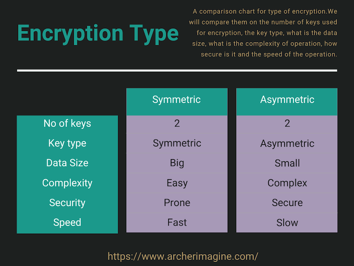 AWS Made Easy | Encryption type