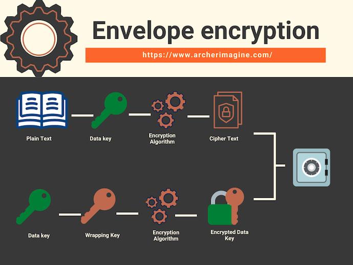 AWS Made Easy | Envelope Encryption