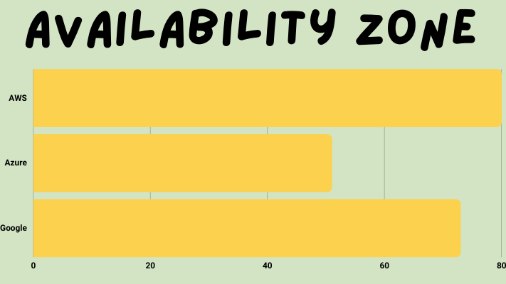 Global Infrastructure    Availability Zone