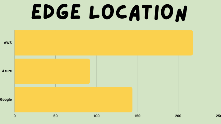 Global Infrastructure    Edge Location