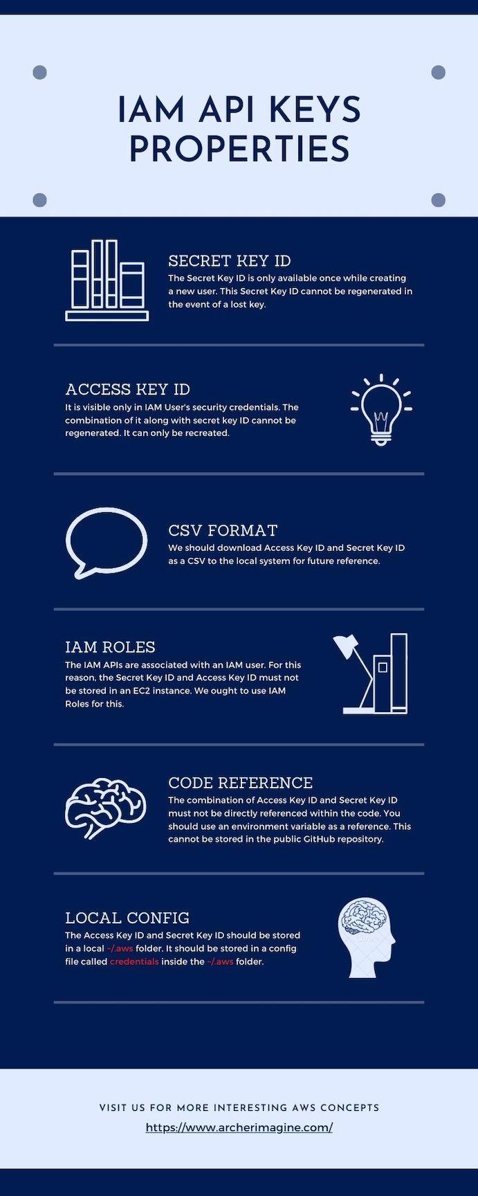 AWS Made Easy | IAM API Key Properties
