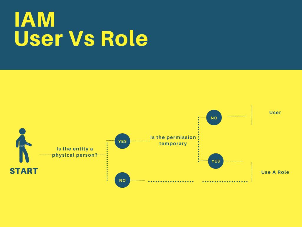 AWS Made Easy | IAM Roles Vs User