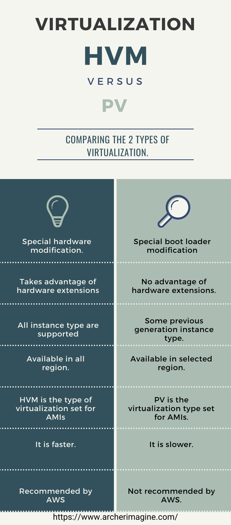 AWS Made Easy | AWS EC2 | Difference between HVM and PV