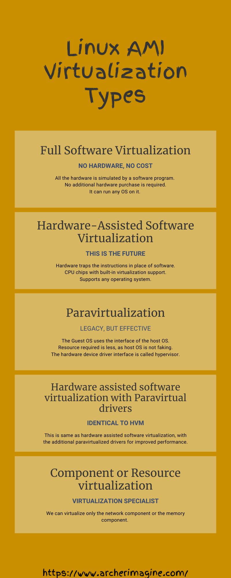 AWS Made Easy | AWS EC2 | Linux Virtualization Types