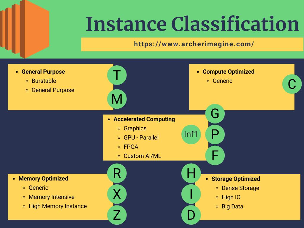 AWS Made Easy | AWS EC2 | Instance Classification