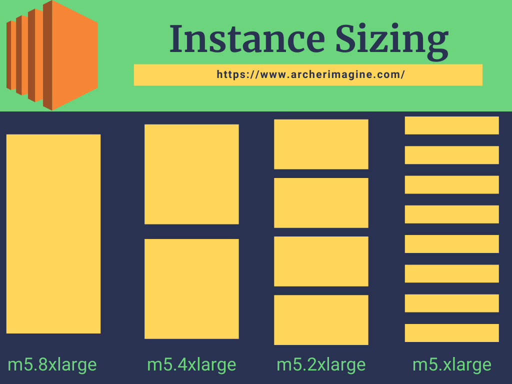 AWS Made Easy | AWS EC2 | Instance Type Sizing